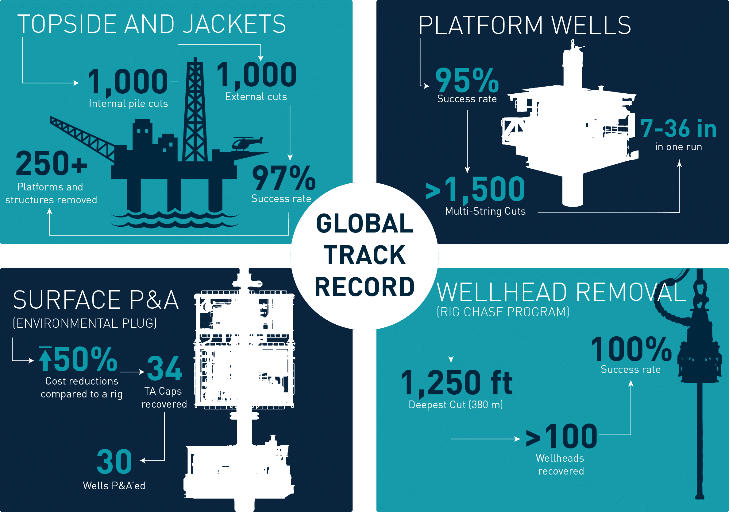 Decommissioning Track Record